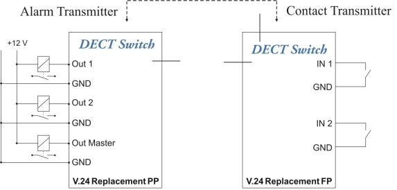 dect-switch-setup-example