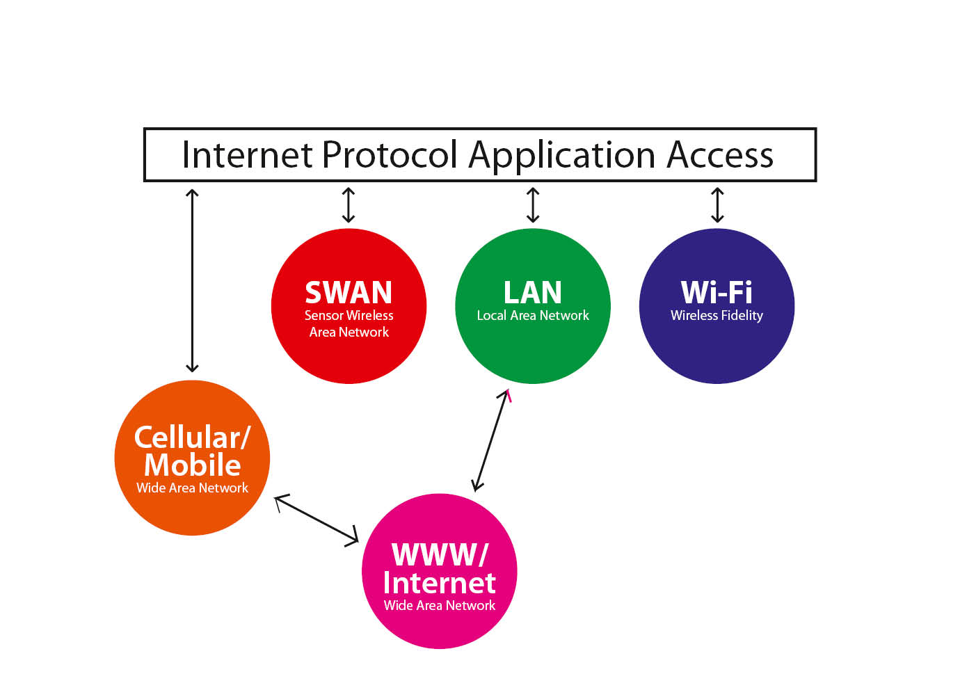 Internet Protocol Application Access